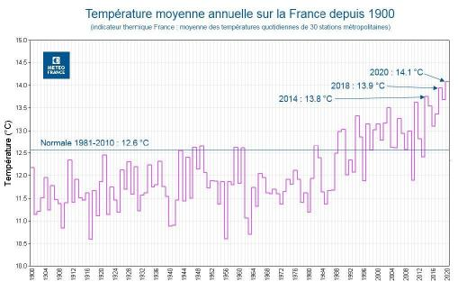 Temperatures moyennes annuelles france